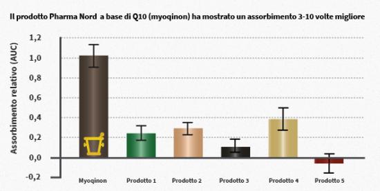 Biodisponibilità Q10